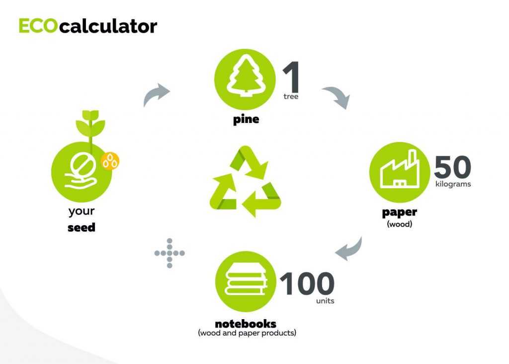 Growbook eco calculator